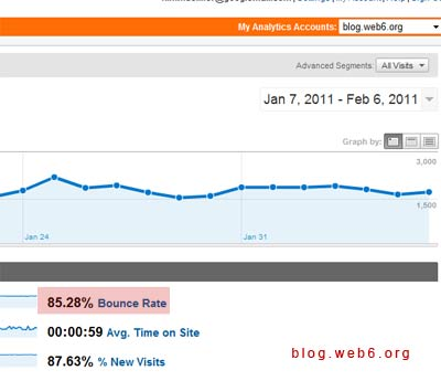 reduce bounce rate blog